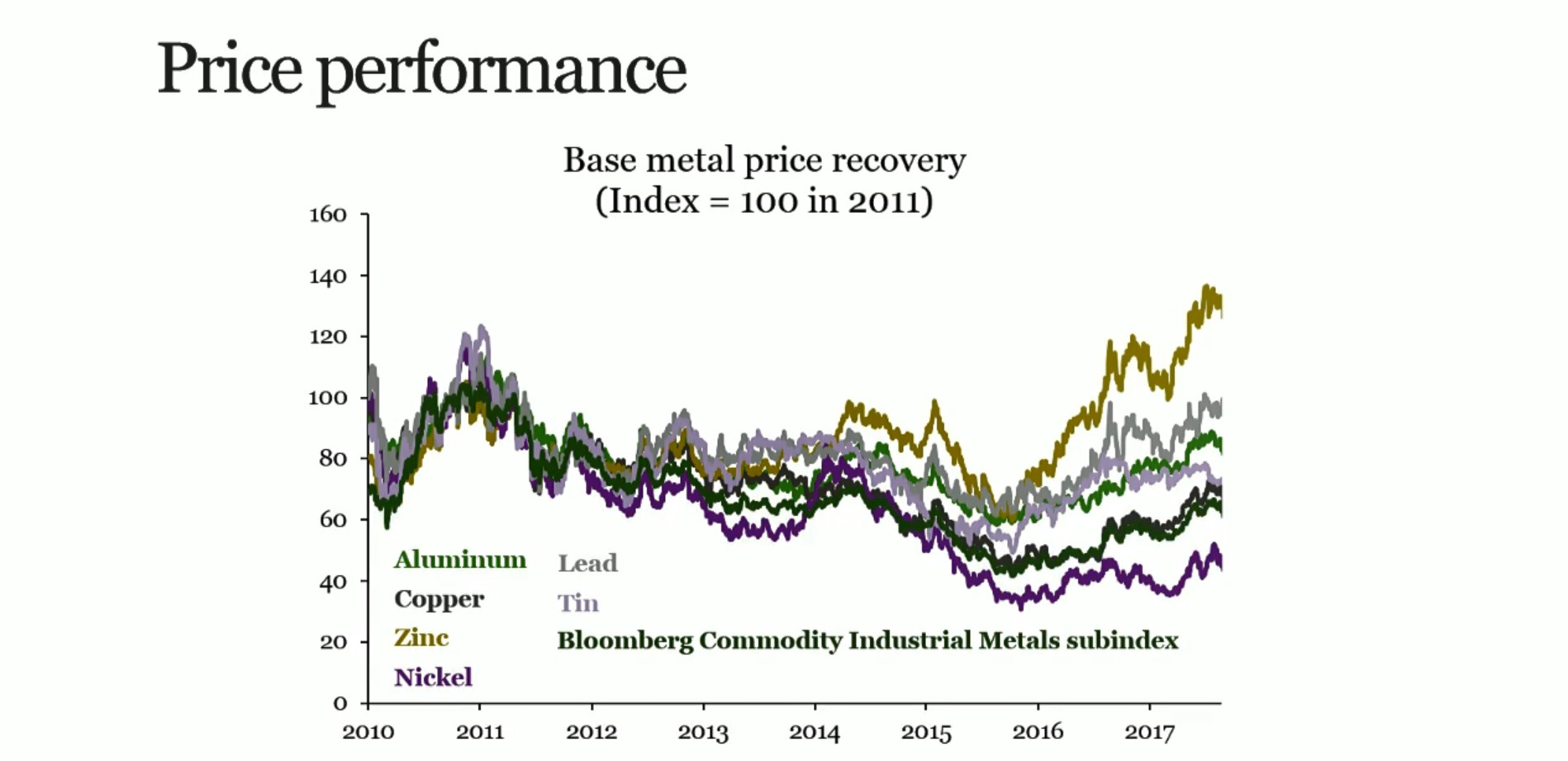 Base metal price performance