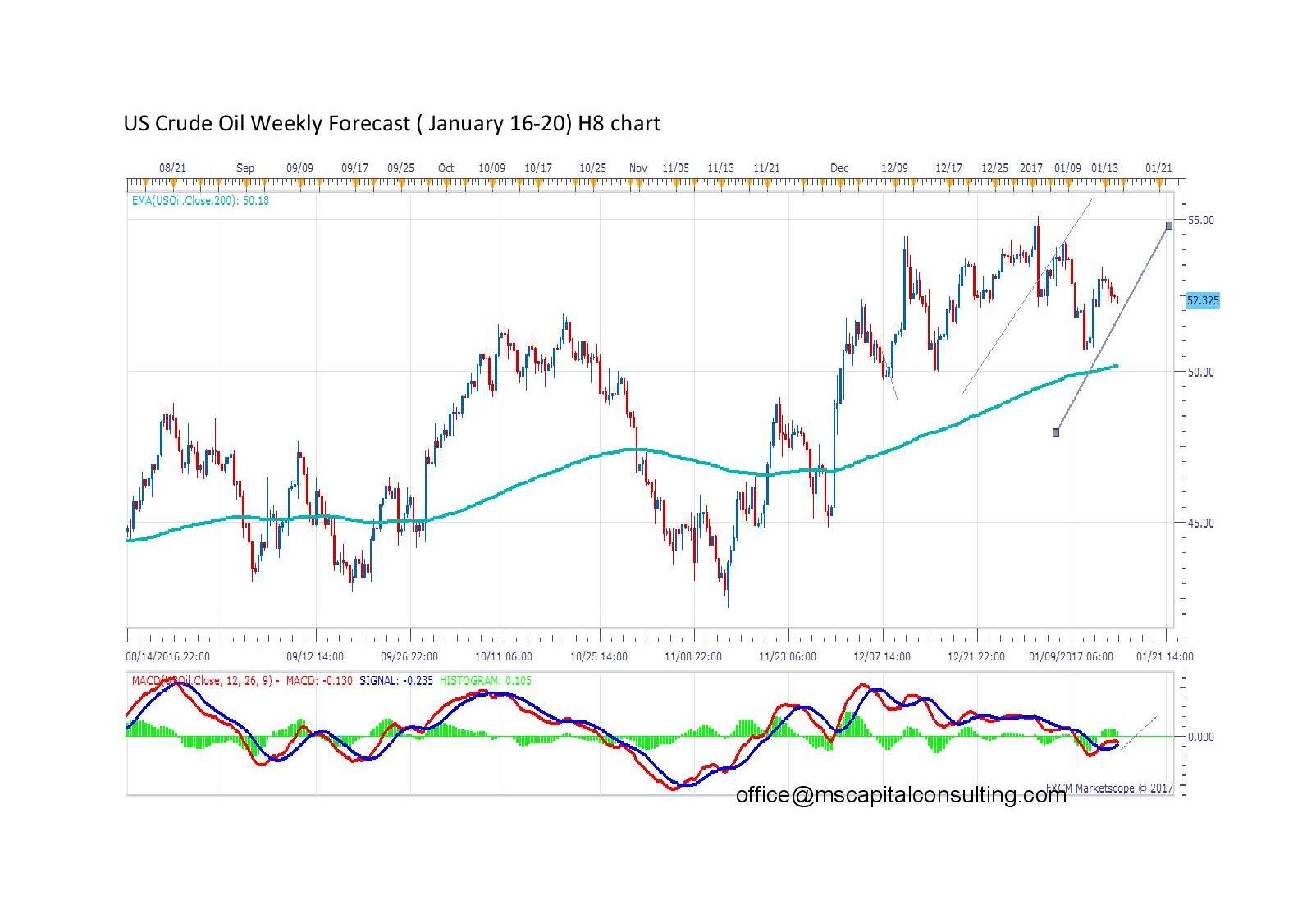 US Crude Oil Weekly Forecast page 001