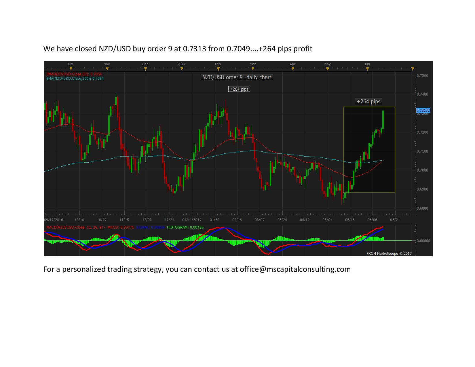 We have closed NZD9exit page 001