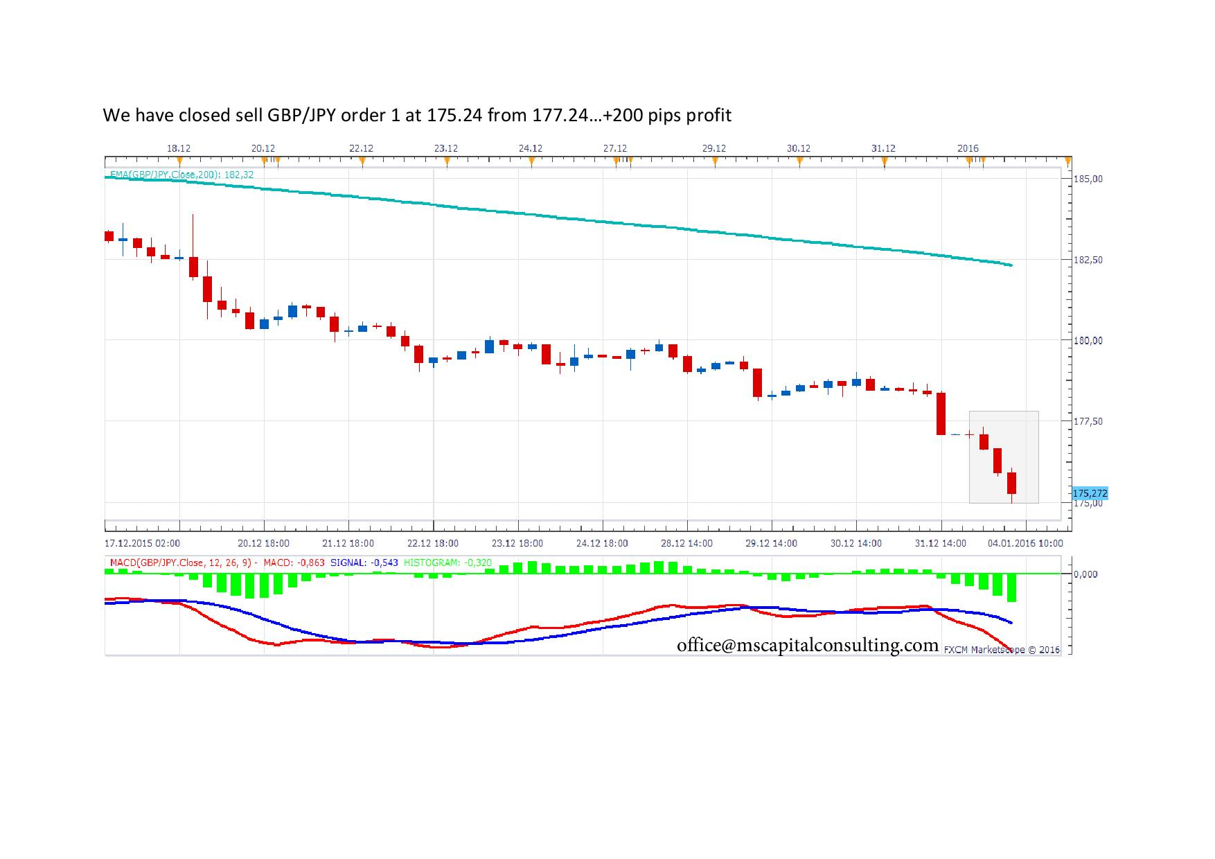 We have closed sell GBPJPY1 page 001