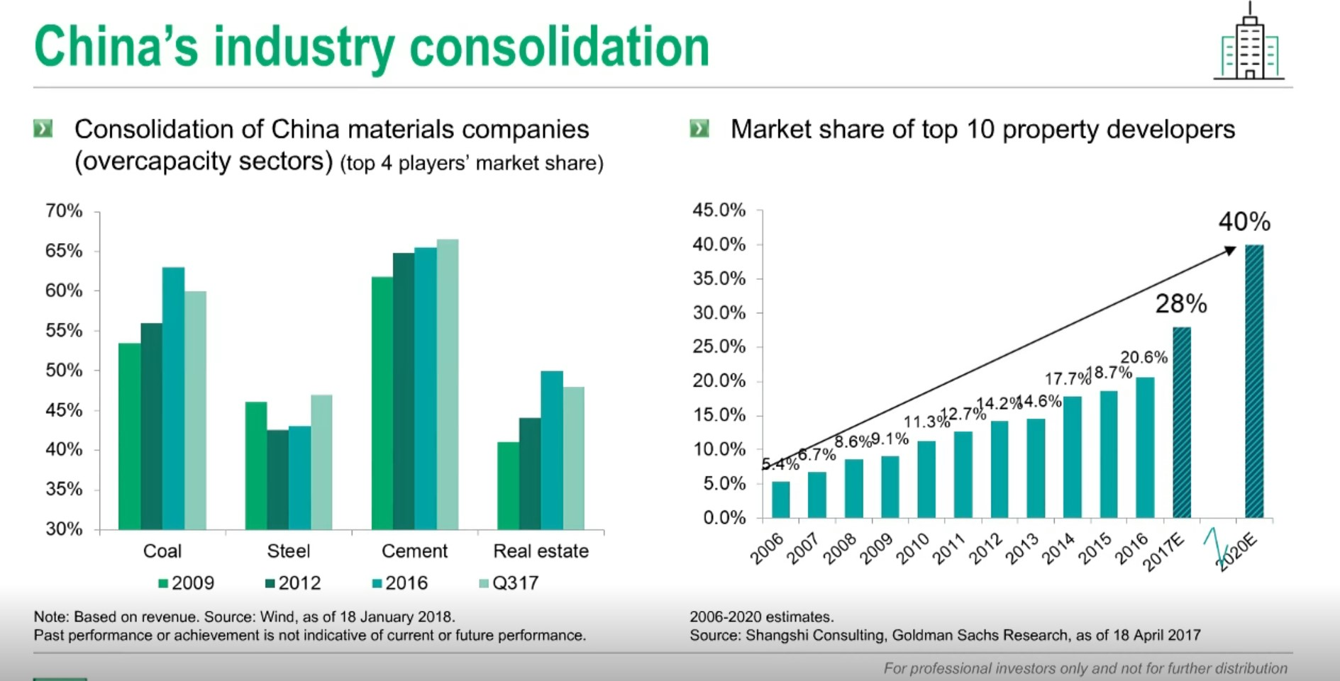 China industry consolidation