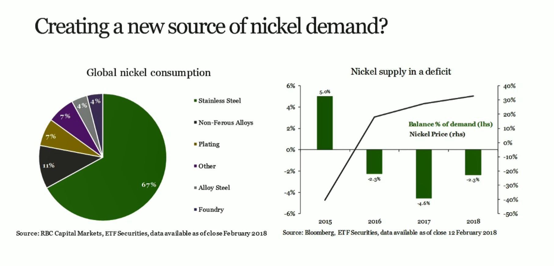 Nickel demand