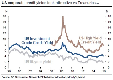 SG US corp credit yields attractive vs USTs