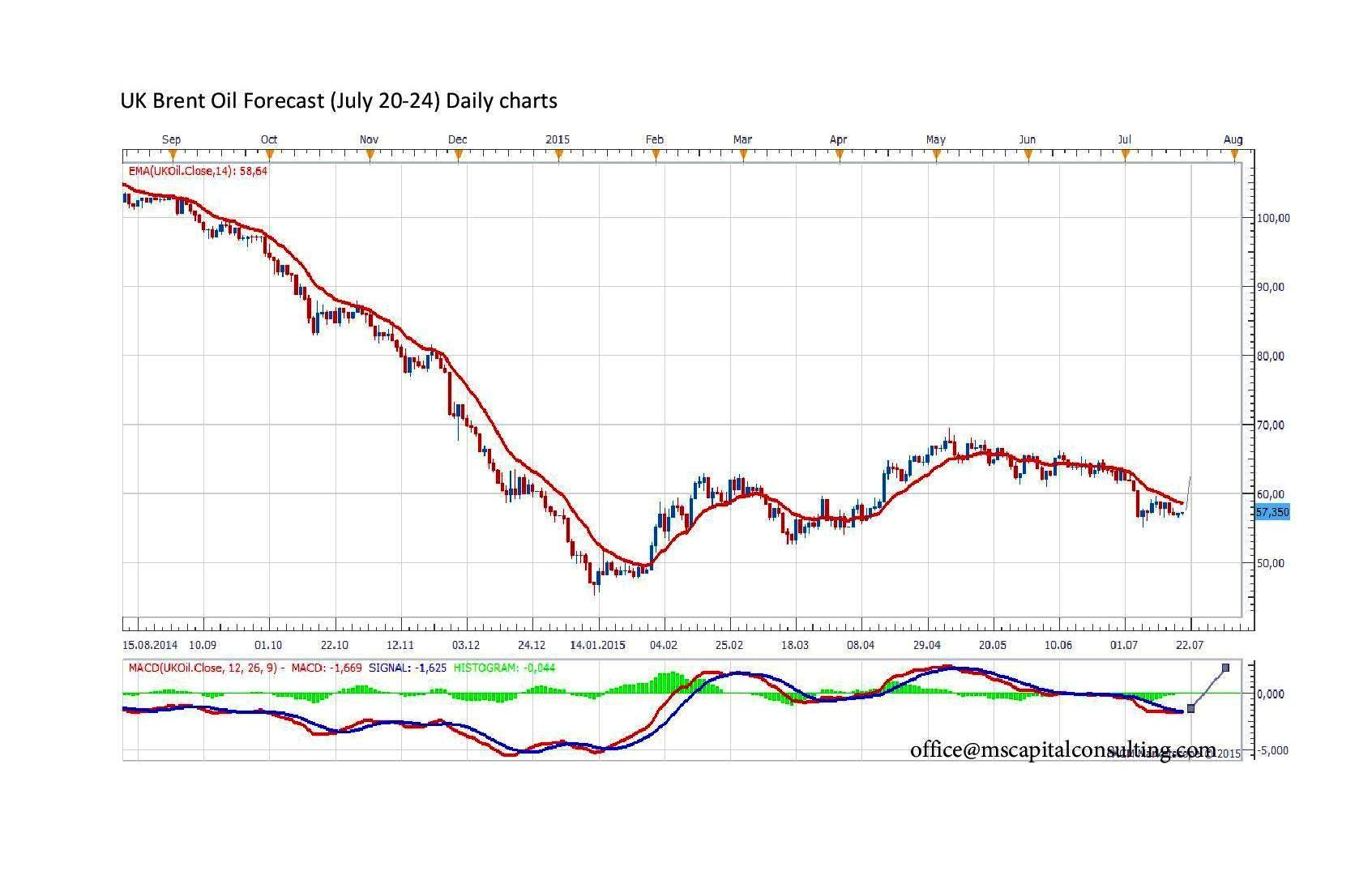 UK Brent Oil Forecast page 001