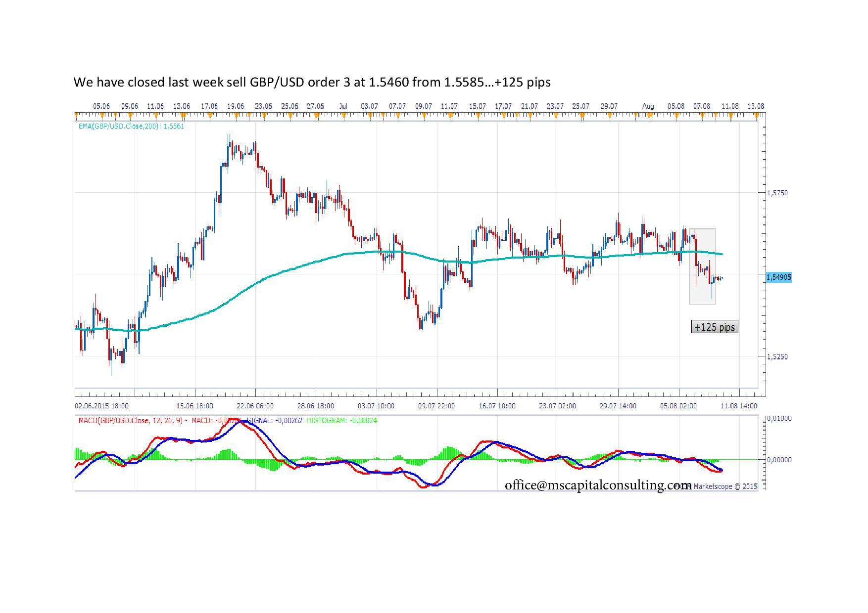 We have closed last week sell GBP3 page 001