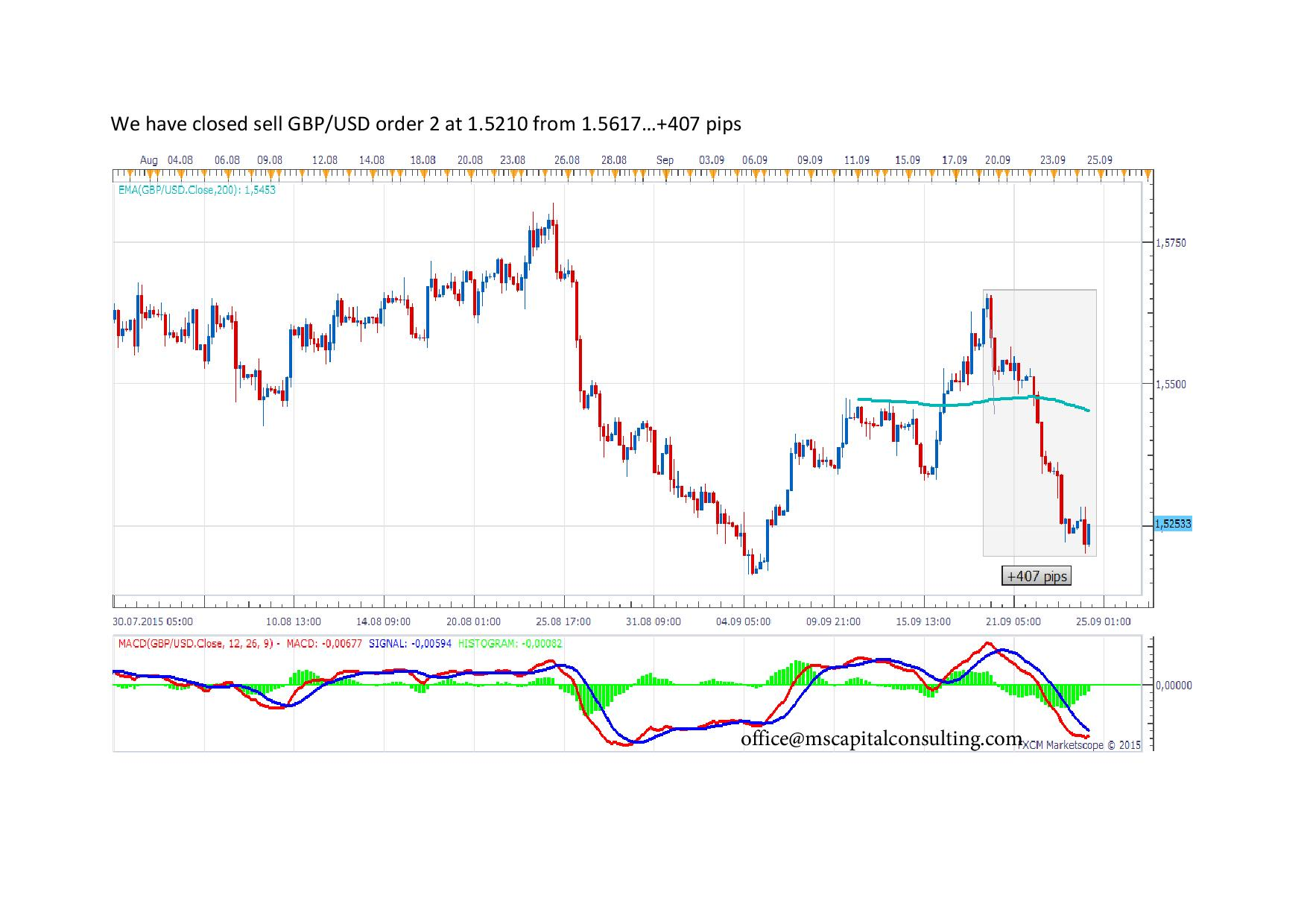 We have closed sell GBP2exit page 001
